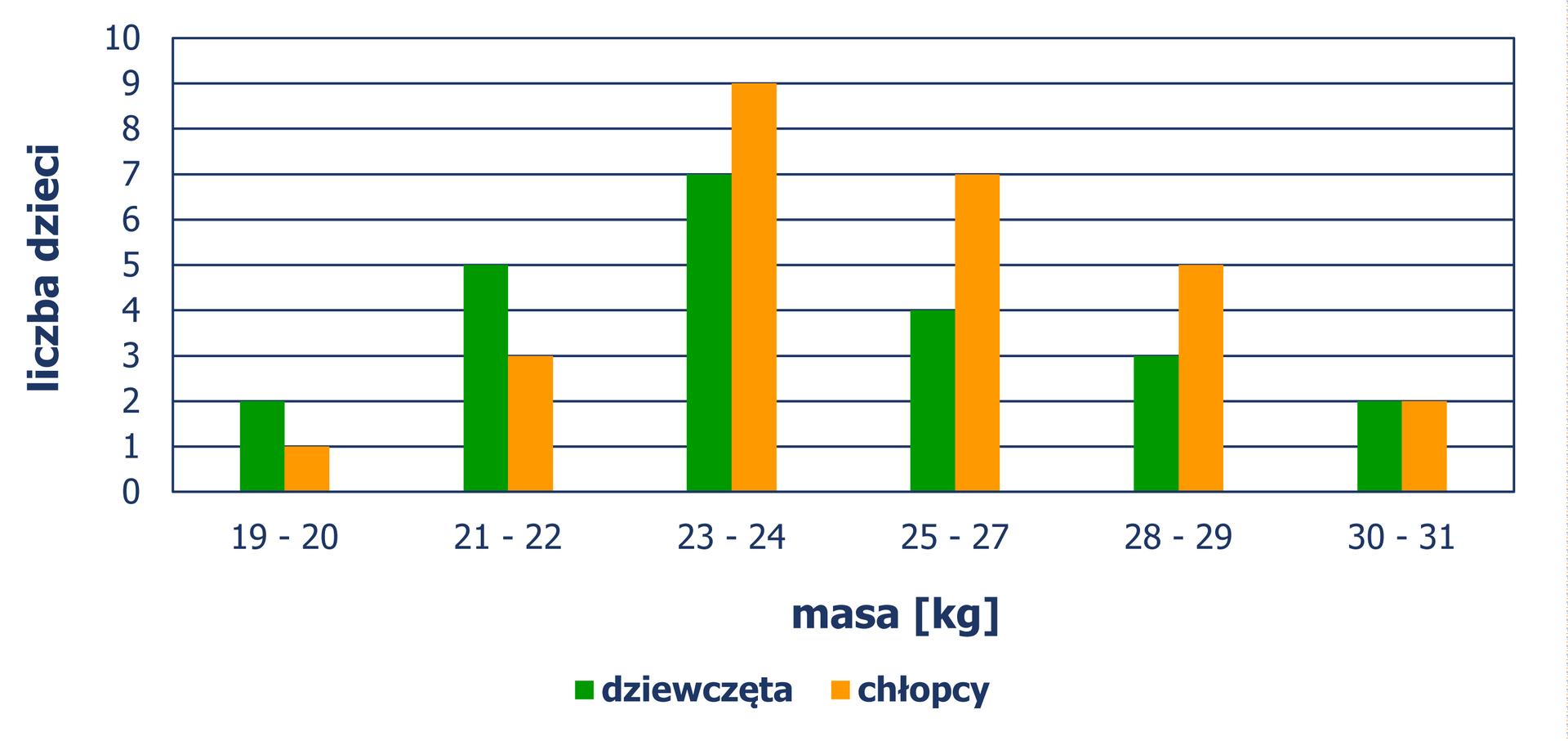 Diagram słupkowy pionowy, zktórego odczytujemy liczbę dzieci odanej masie ciała. Masę 19 kg – 20 kg mają 2 dziewczynki i1 chłopiec. Masę 21 kg – 22 kg ma 5 dziewczynek i3 chłopców. Masę 23 kg – 24 kg ma 7 dziewczynek i9 chłopców. Masę 25 kg – 27 kg mają 4 dziewczynki i7 chłopców. Masę 28 kg – 29 kg mają 3 dziewczynki i5 chłopców. Masę 30 kg – 31 kg mają 2 dziewczynki i2 chłopców.