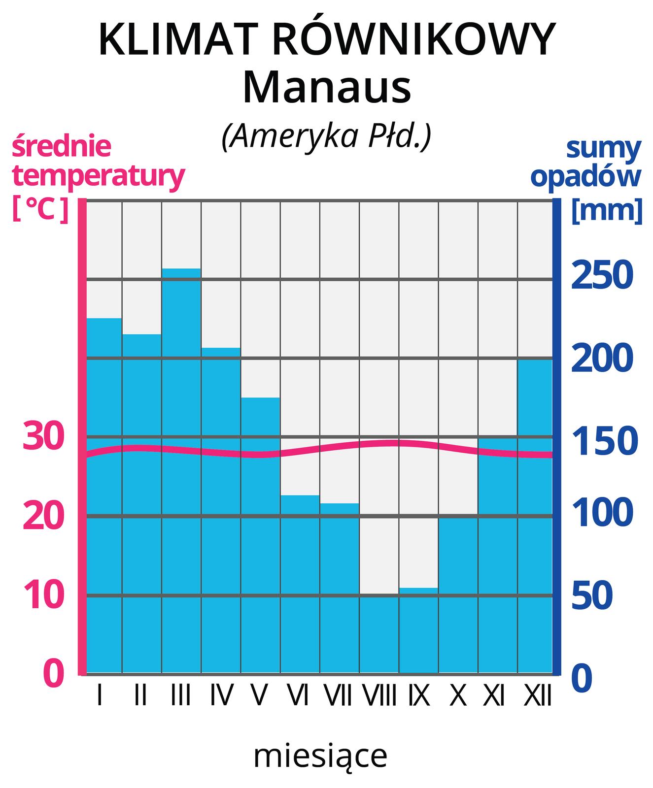 Ilustracja prezentuje wykres – klimatogram, klimatu równikowego zManaus wAmeryce Południowej. Na lewej osi wykresu wyskalowano średnie temperatury wOC, na prawej osi wykresu wyskalowano sumy opadów wmm. Na osi poziomej zaznaczono cyframi rzymskimi kolejne miesiące. Czerwona pozioma linia na wykresie, to średnie temperatury wposzczególnych miesiącach. Tutaj na wysokości około 29 OC. Niebieskie słupki, to wysokości sum opadów wposzczególnych miesiącach. Najwyższe , powyżej 200 mm, wmiesiącach grudzień-maj. Najniższe opady, poniżej 100 mm, czerwiec-październik.