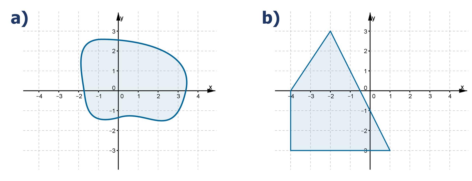 Rysunki dwóch układów współrzędnych zzaznaczonymi obszarami. Na pierwszym rysunku zaznaczona nieregularna figura. Na drugim rysunku czworokąt, którego wierzchołki mają współrzędne (-2, 3), (1, -3), (-4, -3) i(-4, 0).