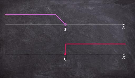 Interpretacja graficzna zbioru rozwiązań nierówności
