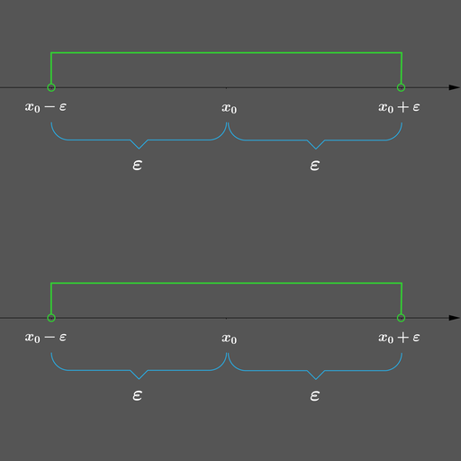 Co to jest otoczenie punktu na prostej?