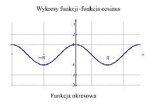 Wykresy funkcji 14 – funkcja cosinus
