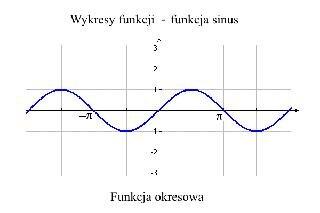 Wykresy funkcji 13 – funkcja sinus