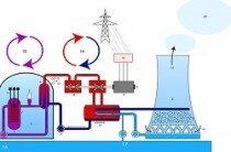 Jądrowe reaktory energetyczne. Elementy fizyki reaktorów jądrowych