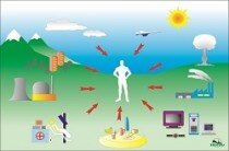 Wpływ energetyki jądrowej na środowisko izdrowie człowieka