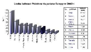 Liczba ludności Polski na tle państw Europy w2003 r.