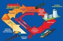 Cykl paliwowy energetyki jądrowej igospodarka odpadami promieniotwórczymi
