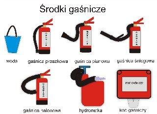 Środki gaśnicze