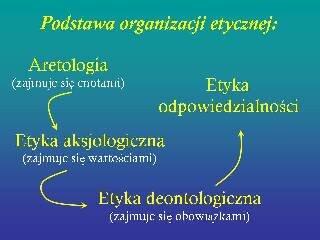 Podstawy organizacji etycznej