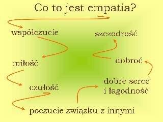 Co to jest empatia?