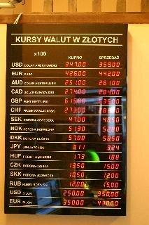 Kursy walut obcych