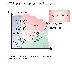 Wykres stanu. Temperatura krytyczna