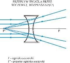 Schemat przepływu światła przez soczewkę rozpraszającą
