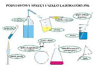 Podstawowy sprzęt iszkło laboratoryjne